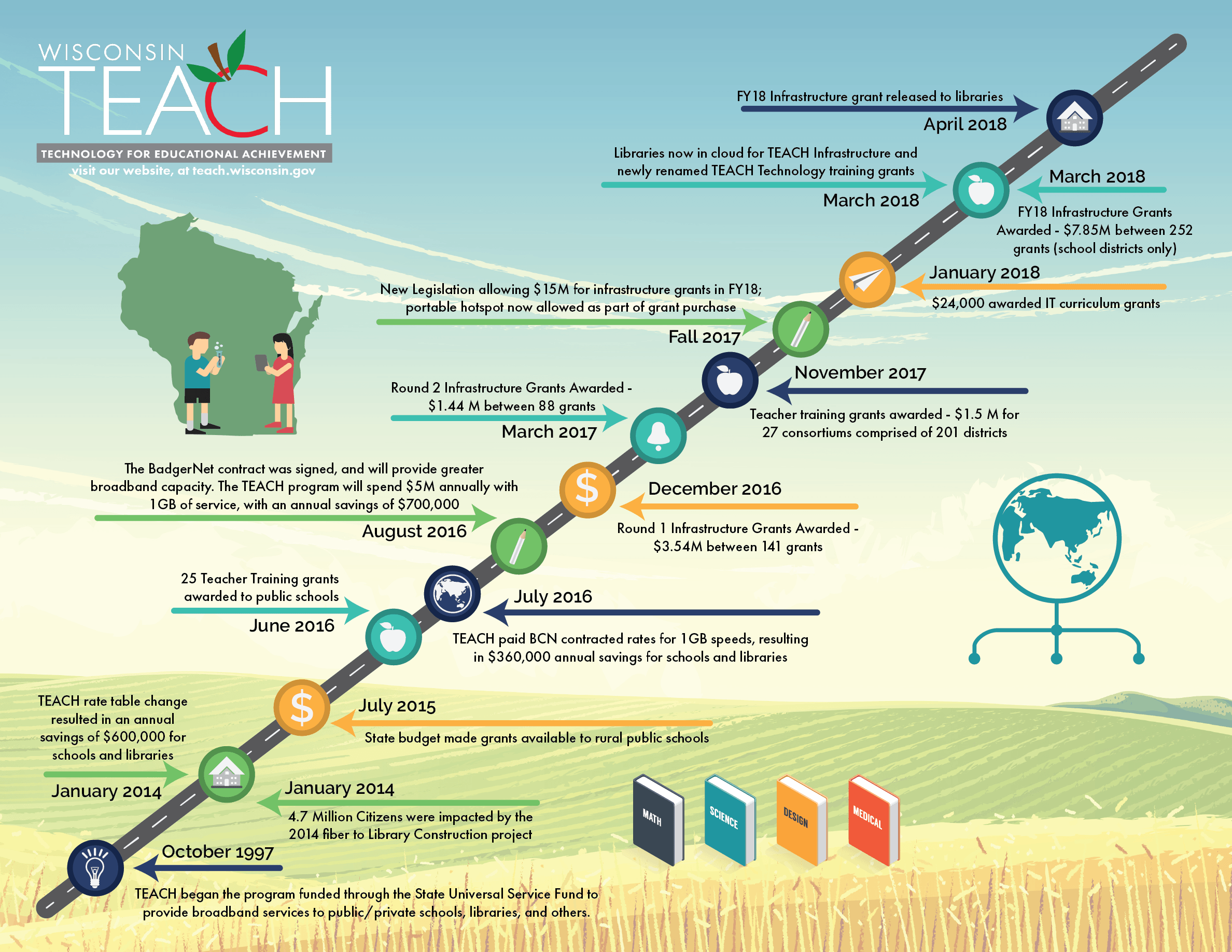 TEACH Roadmap